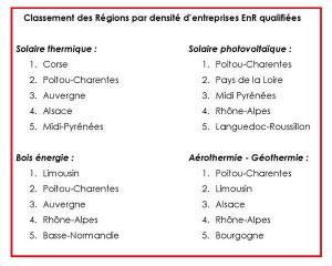 classement entreprise ENR