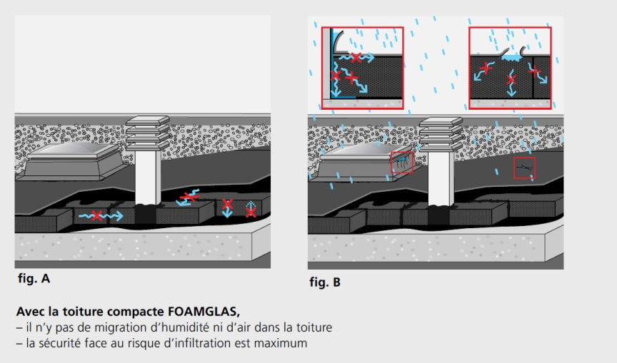 isolation toitures-terrasses Foamglas